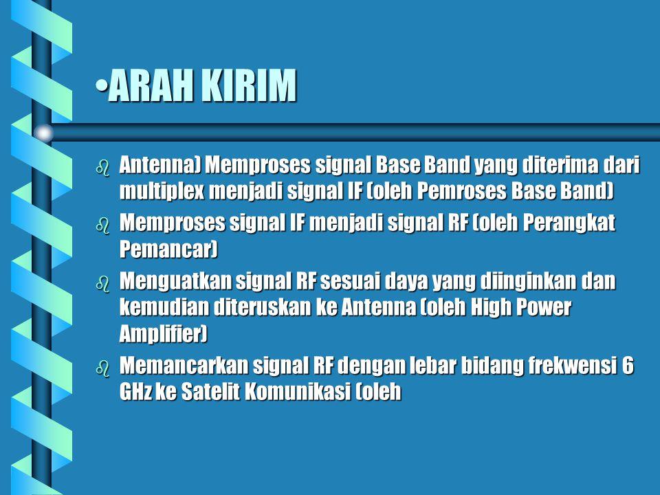 ARAH KIRIM Antenna) Memproses signal Base Band yang diterima dari multiplex menjadi signal IF (oleh Pemroses Base Band)