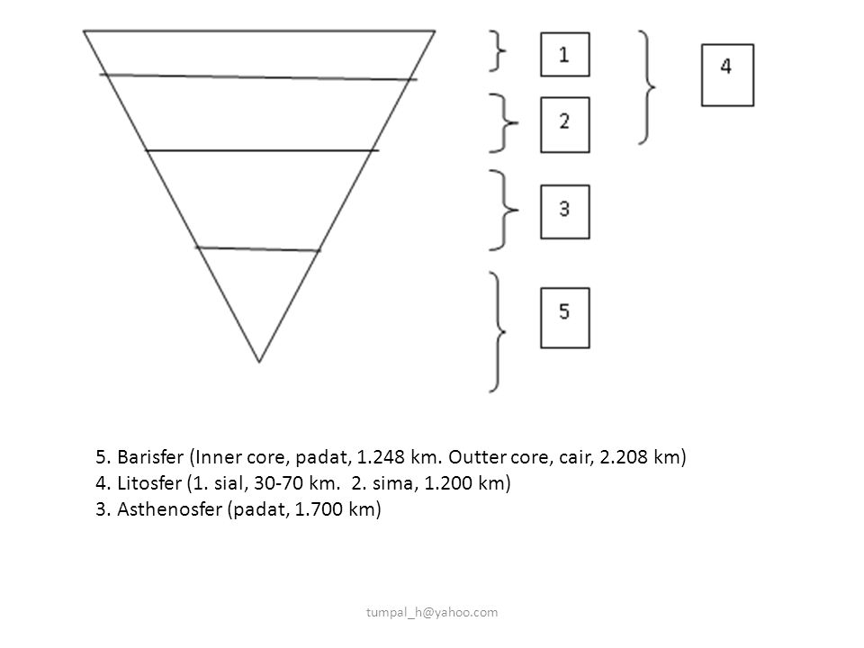 5. Barisfer (Inner core, padat, km. Outter core, cair, km)