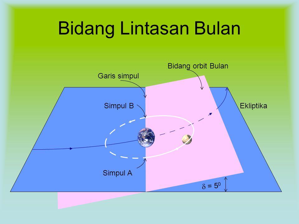 Bidang Lintasan Bulan Bidang orbit Bulan Garis simpul Simpul B