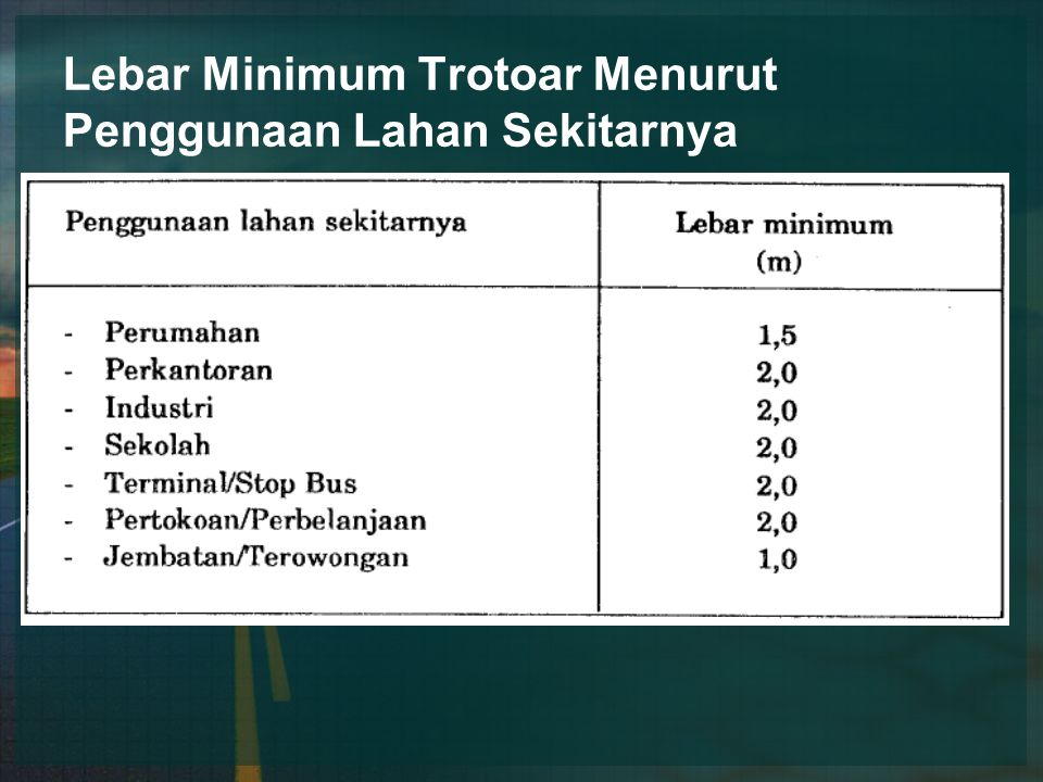 Lebar Minimum Trotoar Menurut Penggunaan Lahan Sekitarnya