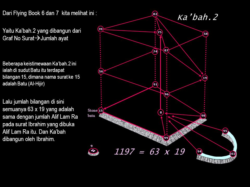 Ka'bah.2 1197 = 63 x 19 Dari Flying Book 6 dan 7 kita melihat ini :