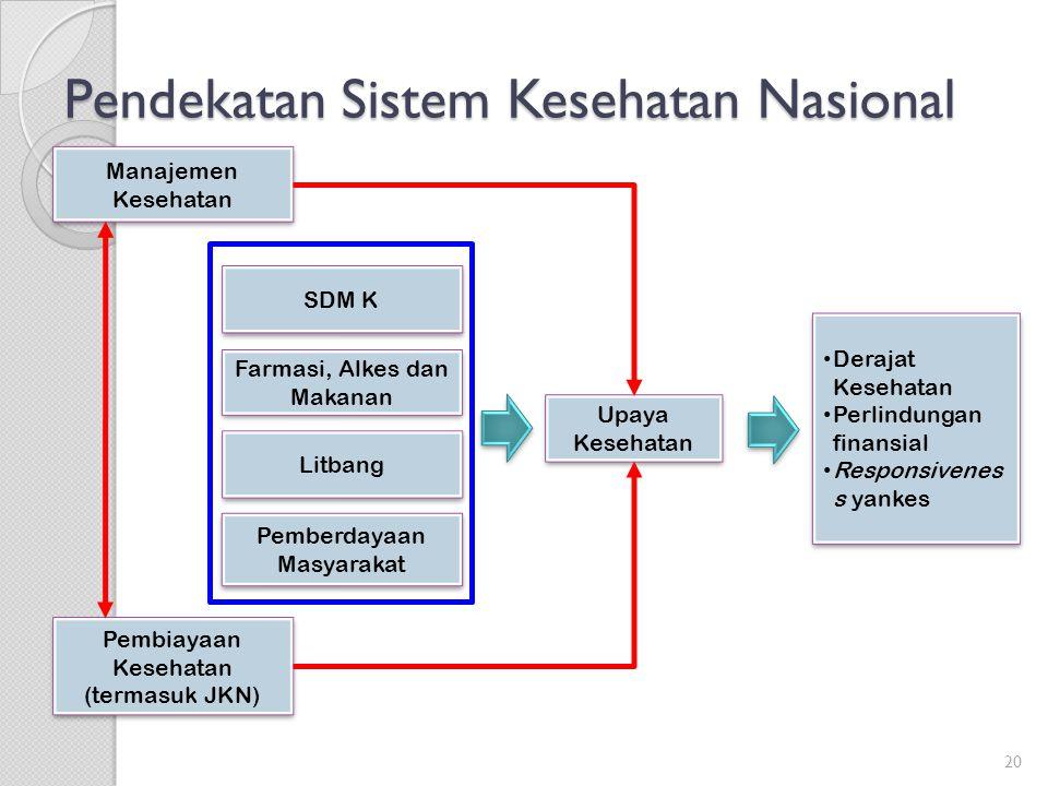 Pendekatan Sistem Kesehatan Nasional