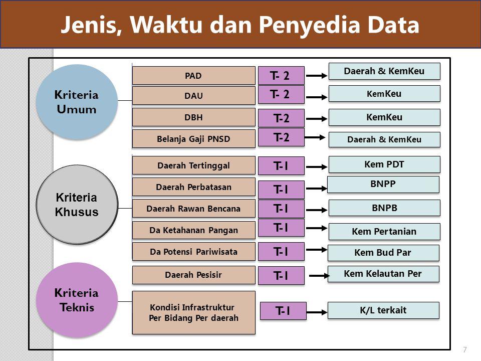 Jenis, Waktu dan Penyedia Data