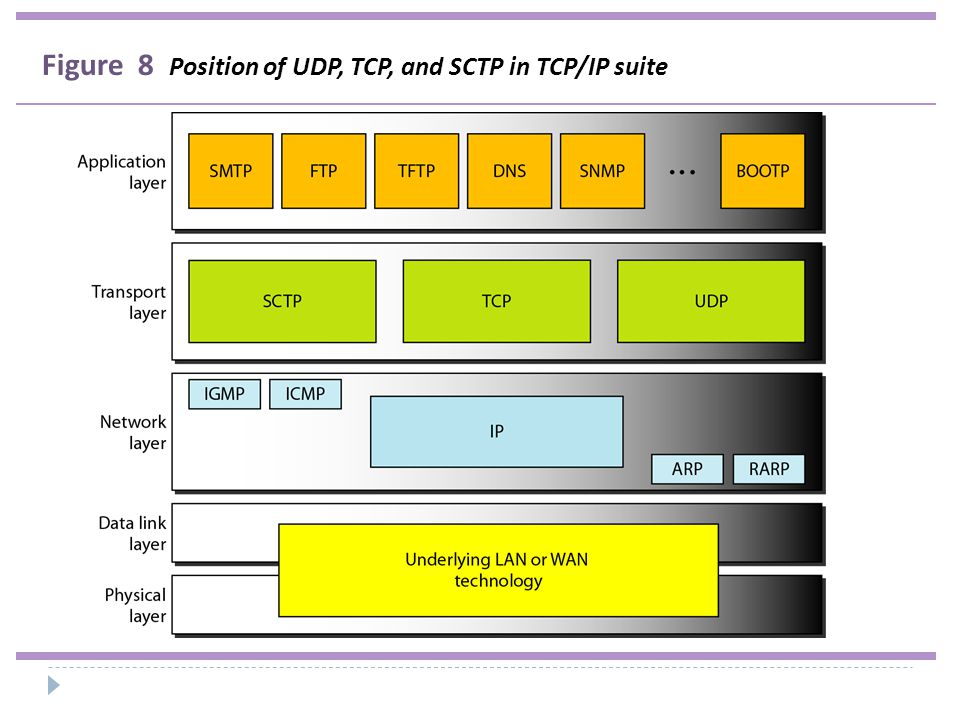 Figure 8 Position of UDP, TCP, and SCTP in TCP/IP suite