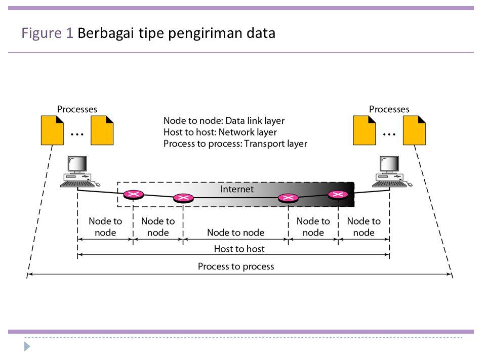 Figure 1 Berbagai tipe pengiriman data