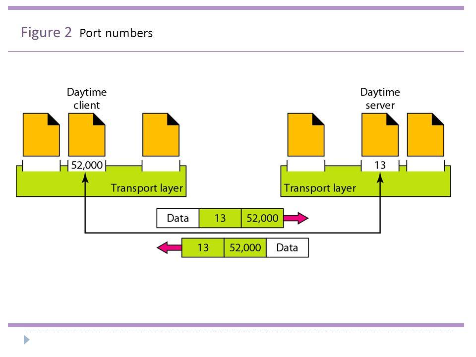Figure 2 Port numbers