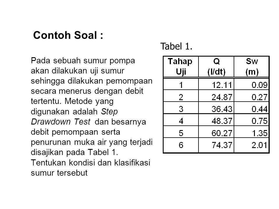 Contoh Soal : Tabel 1.