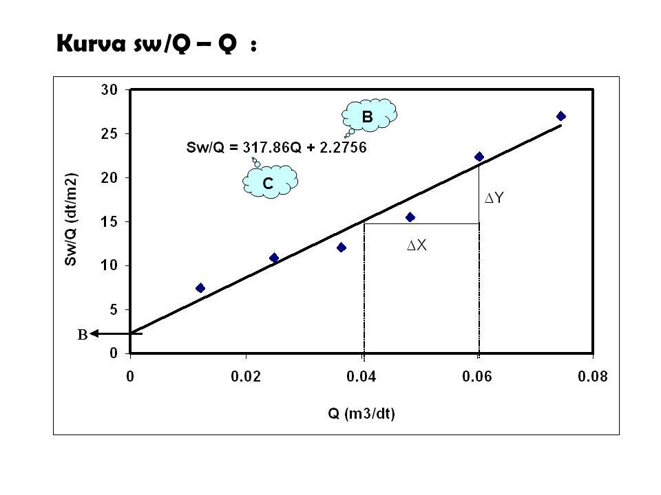 Kurva sw/Q – Q : B C