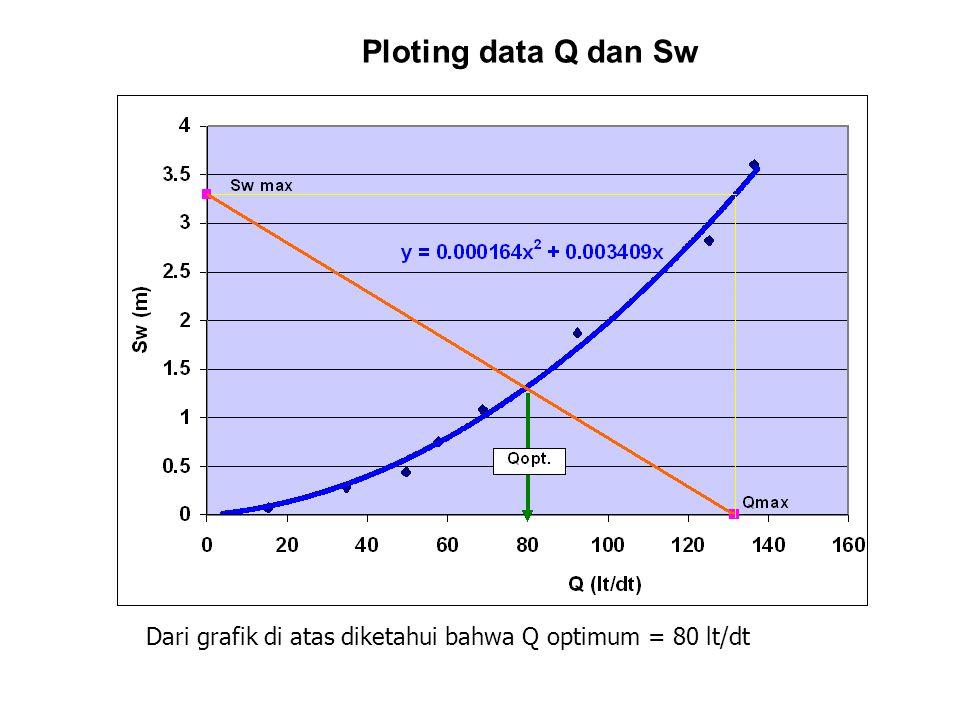 Ploting data Q dan Sw Dari grafik di atas diketahui bahwa Q optimum = 80 lt/dt