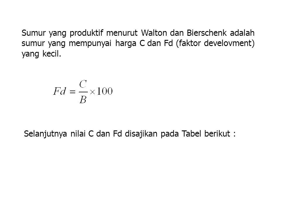 Sumur yang produktif menurut Walton dan Bierschenk adalah sumur yang mempunyai harga C dan Fd (faktor develovment) yang kecil.