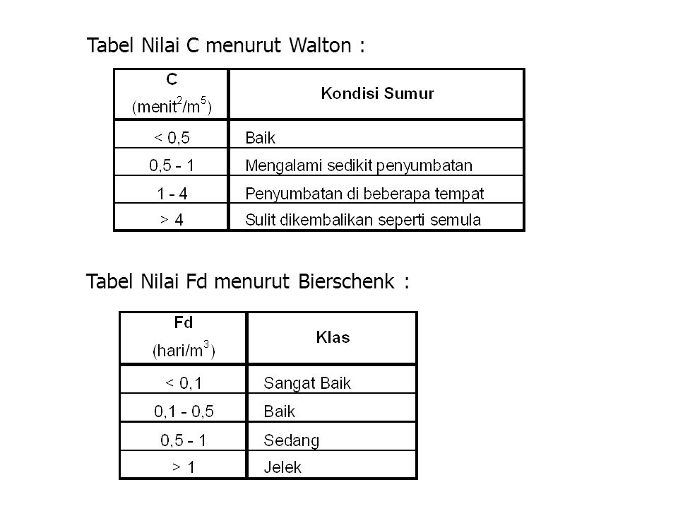 Tabel Nilai C menurut Walton :