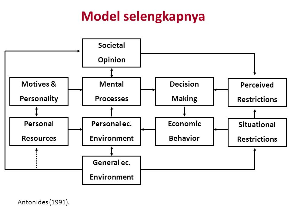 Model selengkapnya Societal Opinion Motives & Personality Mental