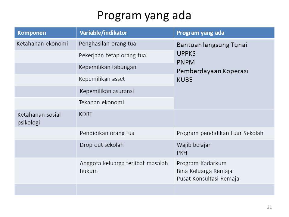 Program yang ada Bantuan langsung Tunai UPPKS PNPM