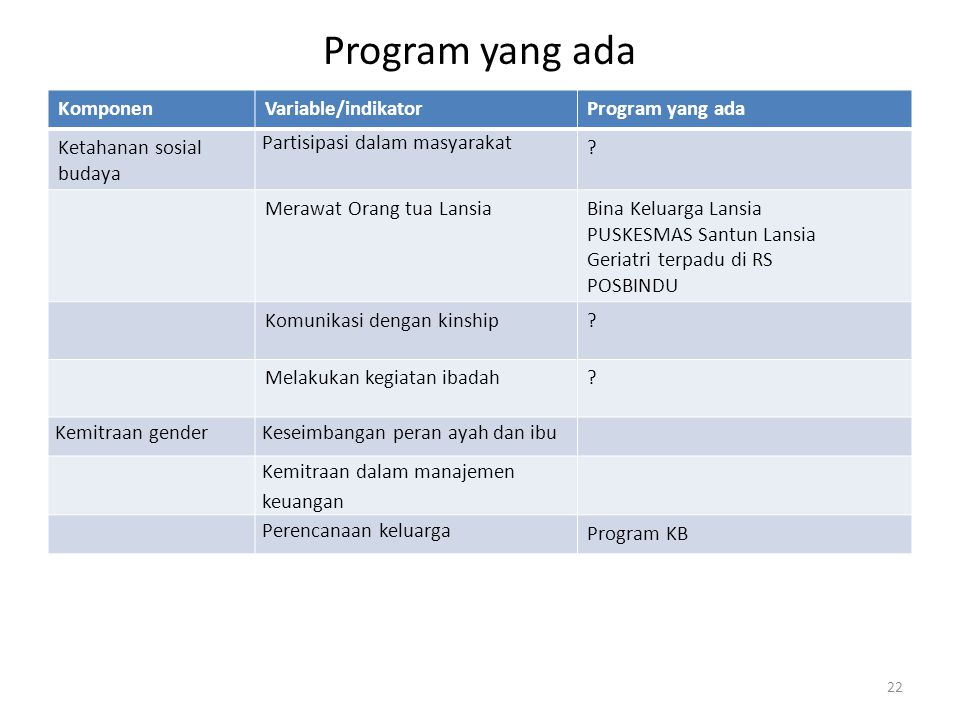 Program yang ada Komponen Variable/indikator Program yang ada