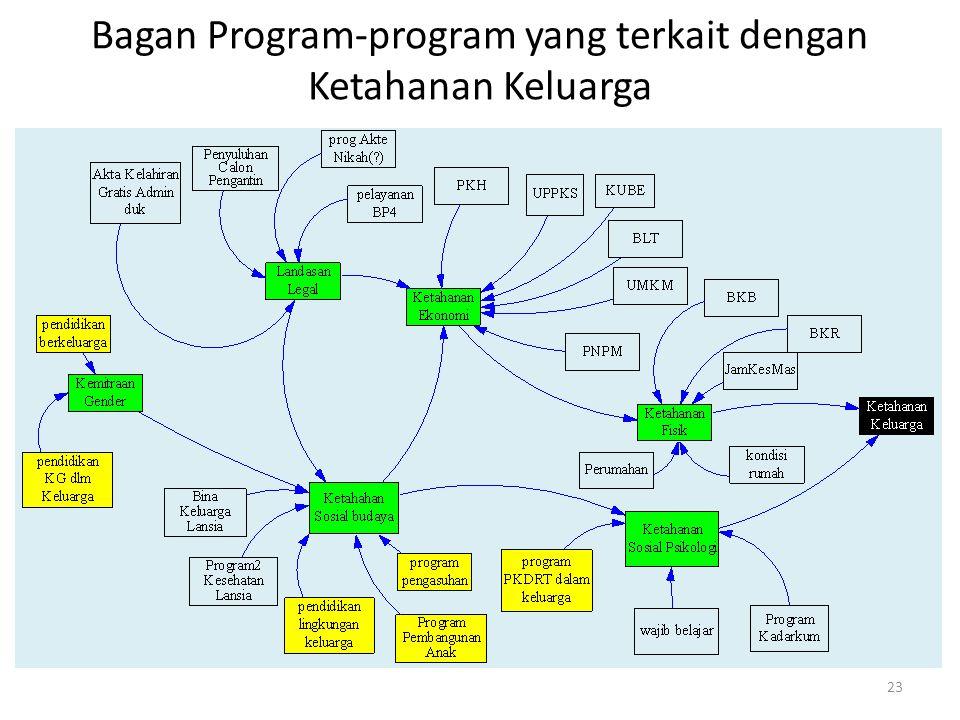 Bagan Program-program yang terkait dengan Ketahanan Keluarga