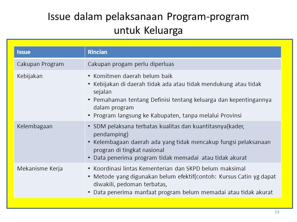 Issue dalam pelaksanaan Program-program untuk Keluarga