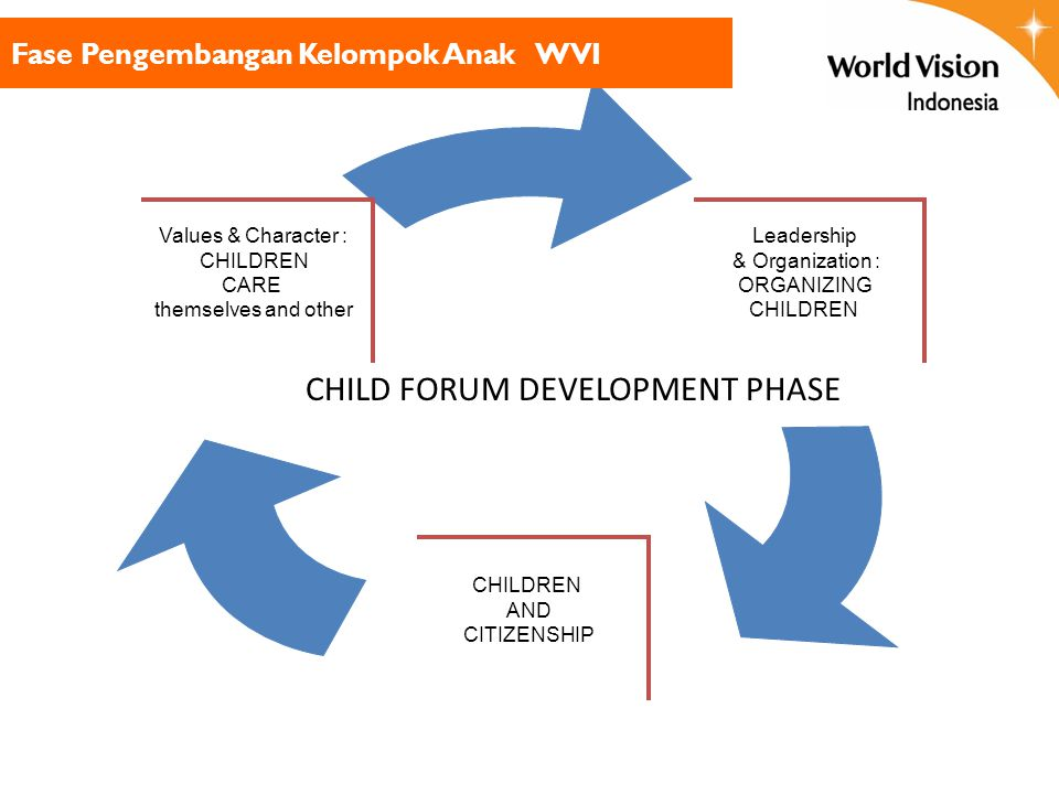 CHILD FORUM DEVELOPMENT PHASE