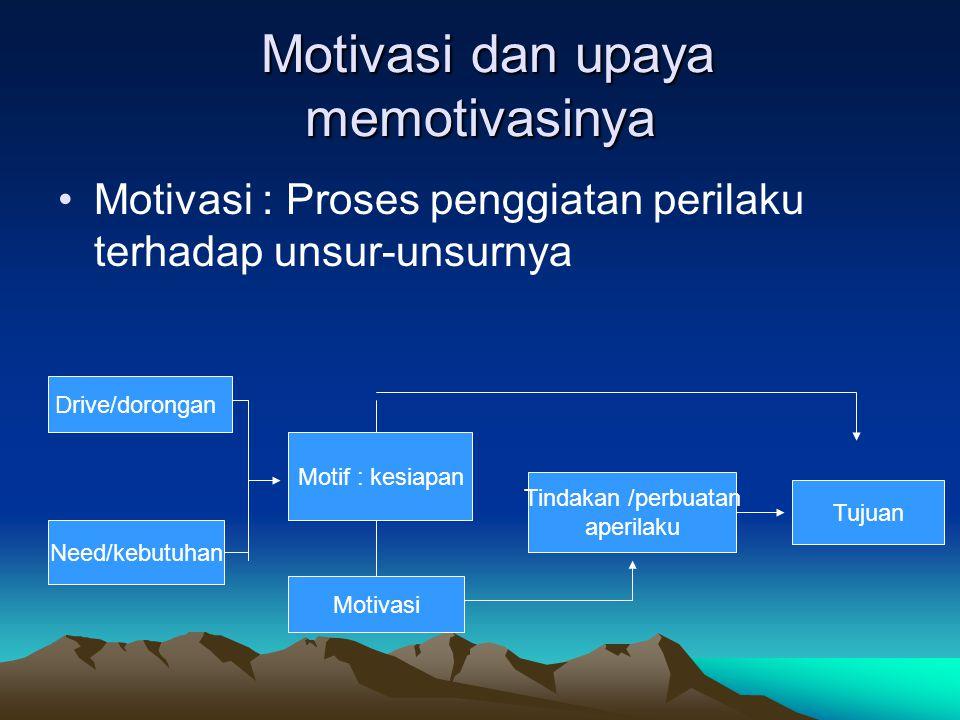 Motivasi dan upaya memotivasinya