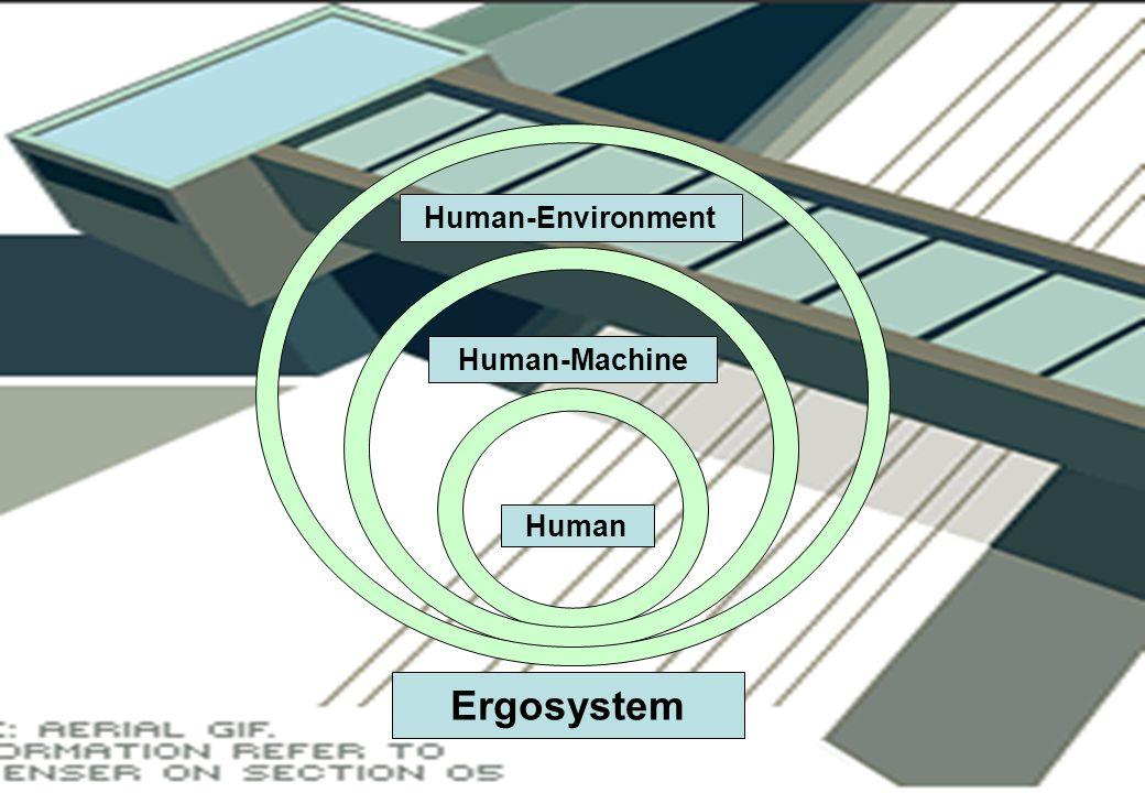 Human-Environment Human-Machine Human Ergosystem