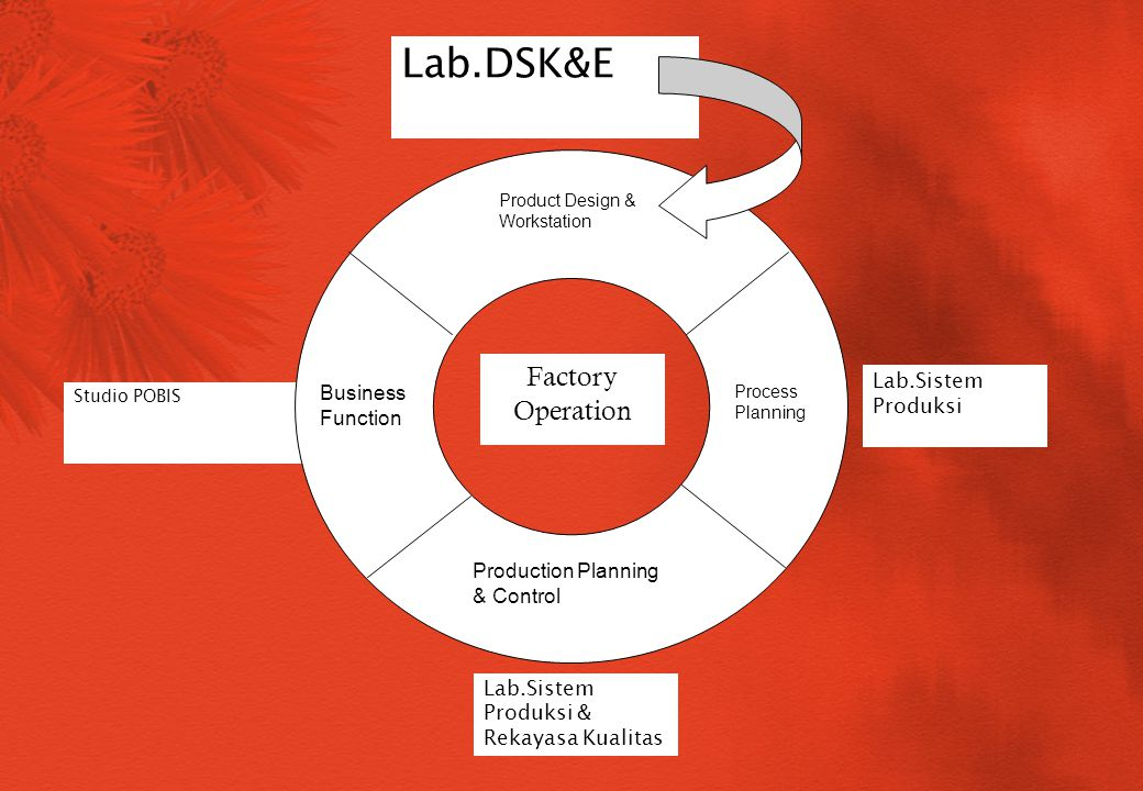 Lab.DSK&E Factory Operation Lab.Sistem Produksi Business Function