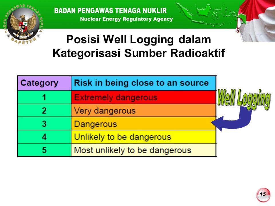 Posisi Well Logging dalam Kategorisasi Sumber Radioaktif
