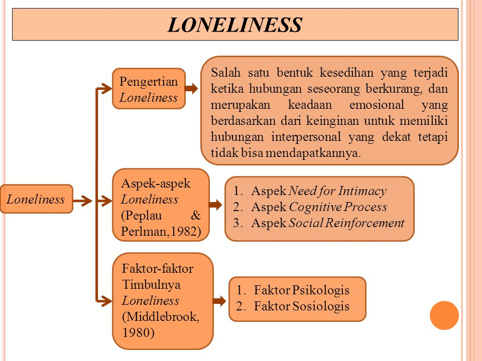 Pengertian Loneliness