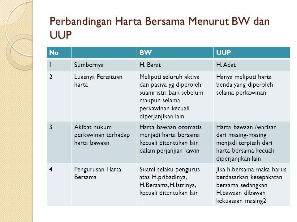 Perbandingan Harta Bersama Menurut BW dan UUP