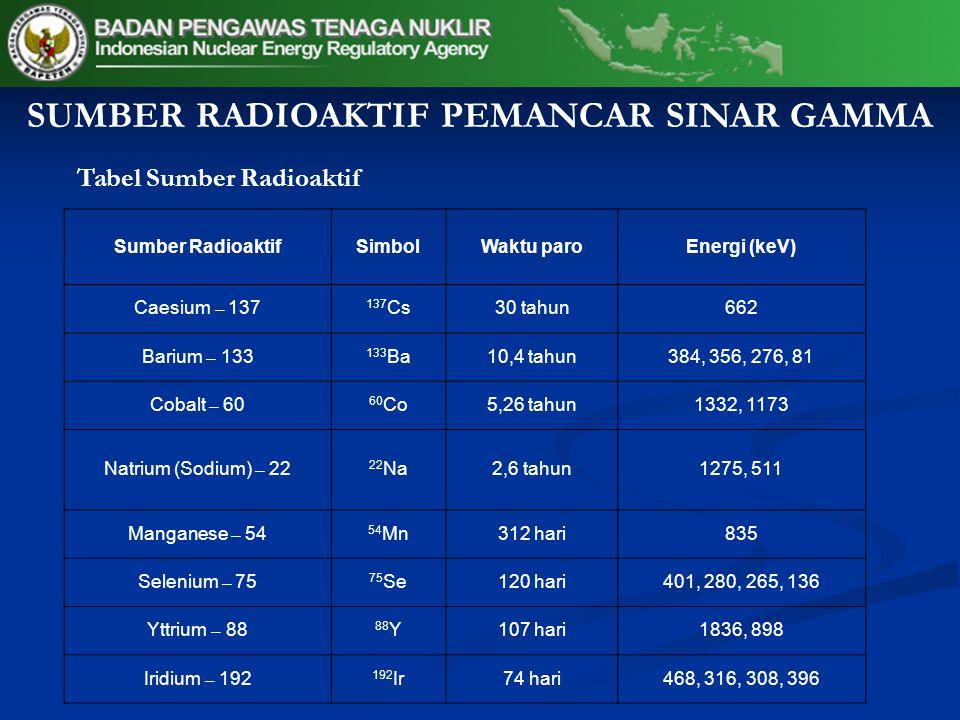 SUMBER RADIOAKTIF PEMANCAR SINAR GAMMA Tabel Sumber Radioaktif