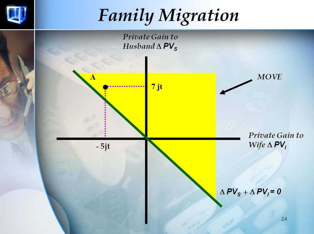 Family Migration Private Gain to Husband D PVS A MOVE 7 jt