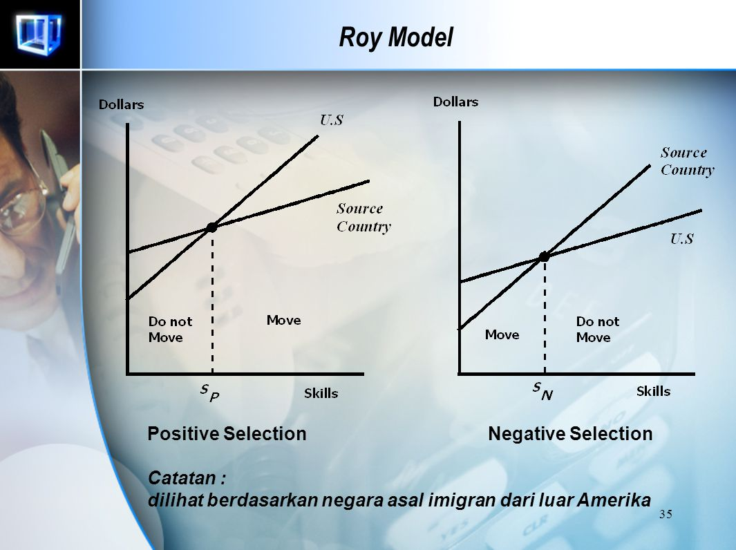 Roy Model Positive Selection Negative Selection Catatan :