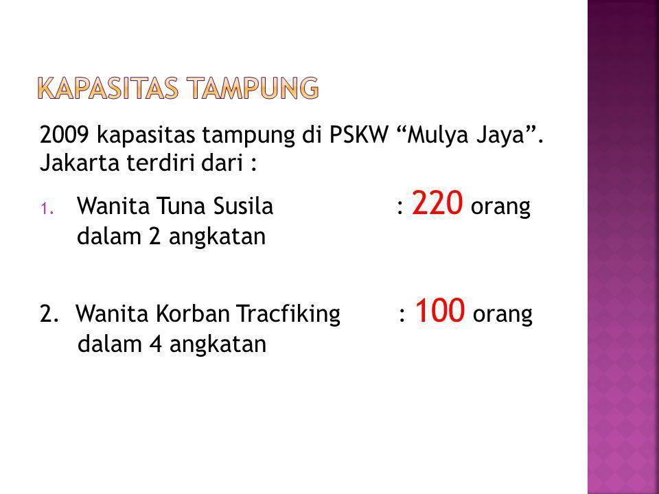 KAPASITAS TAMPUNG 2009 kapasitas tampung di PSKW Mulya Jaya . Jakarta terdiri dari :