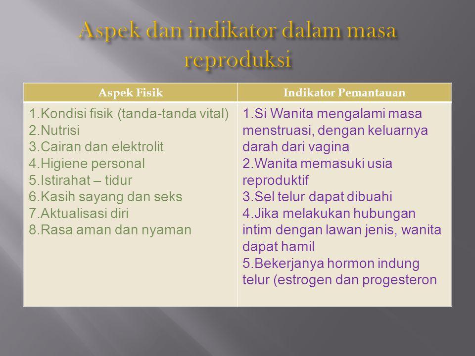 Aspek dan indikator dalam masa reproduksi
