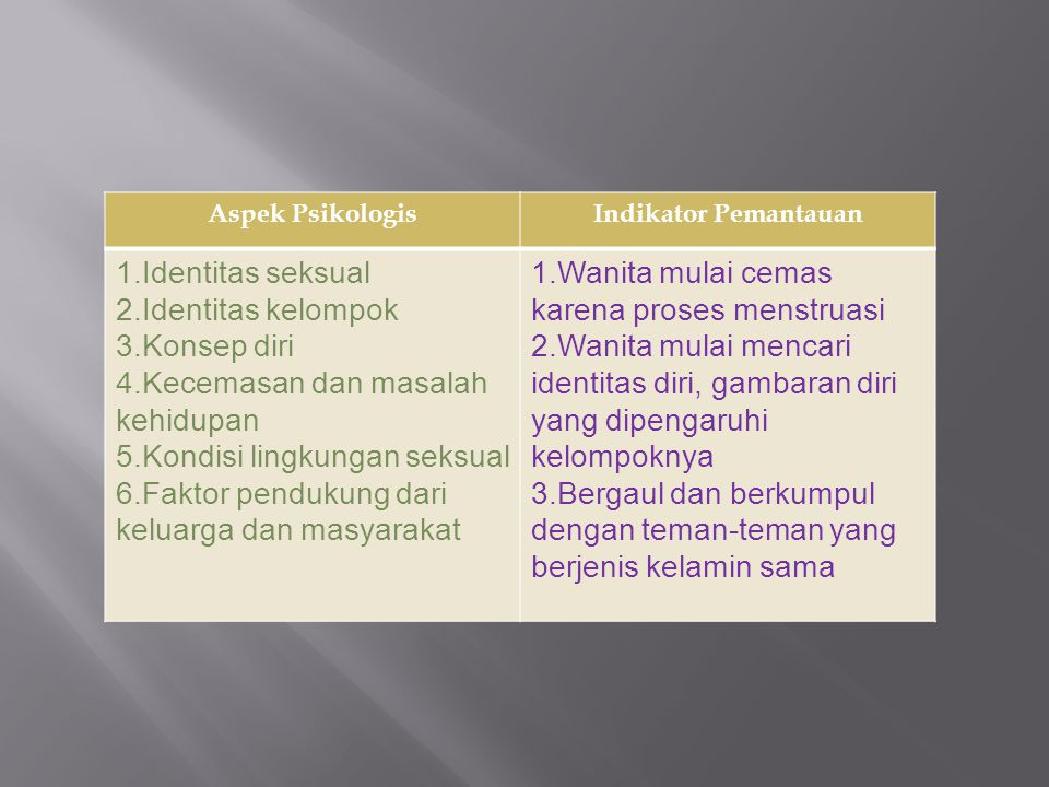 4.Kecemasan dan masalah kehidupan 5.Kondisi lingkungan seksual