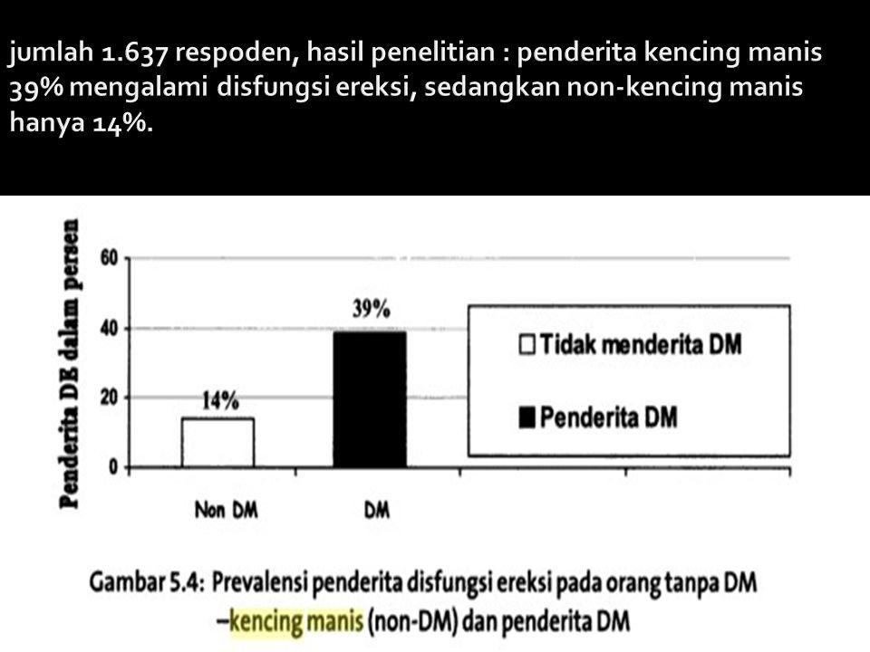 jumlah 1.637 respoden, hasil penelitian : penderita kencing manis 39% mengalami disfungsi ereksi, sedangkan non-kencing manis hanya 14%.