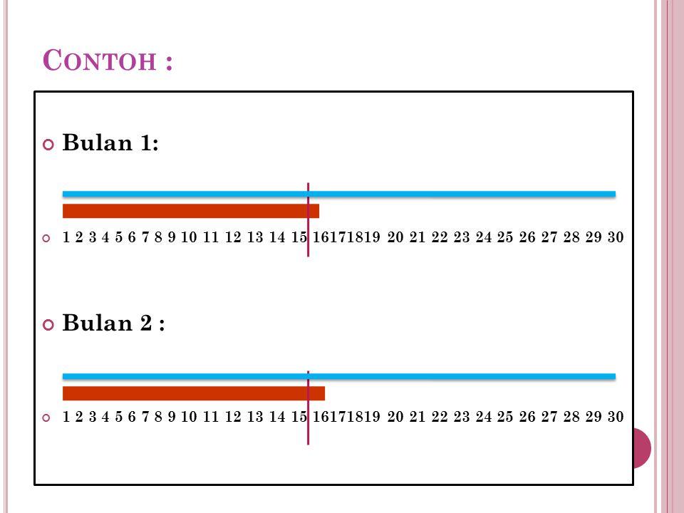 Contoh : Bulan 1: 1 2 3 4 5 6 7 8 9 10 11 12 13 14 15 16171819 20 21 22 23 24 25 26 27 28 29 30.