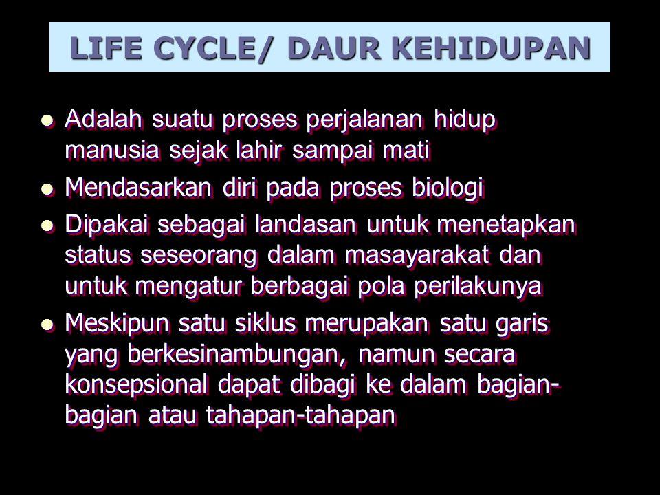 LIFE CYCLE/ DAUR KEHIDUPAN