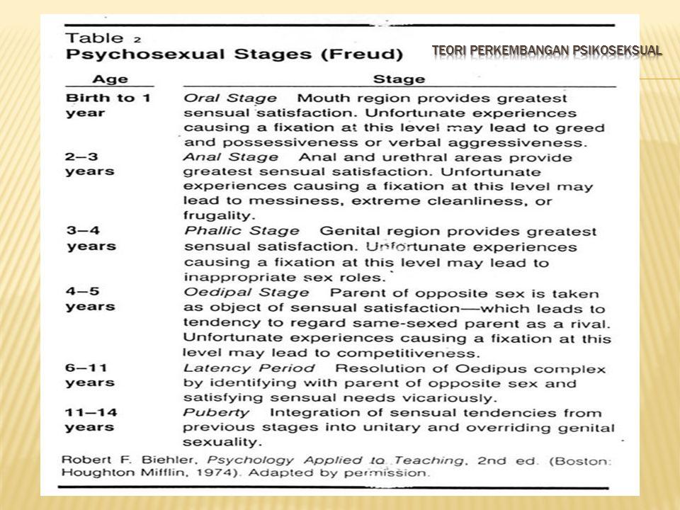 Teori perkembangan psikoseksual