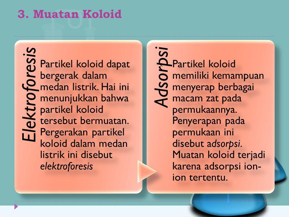 3. Muatan Koloid Elektroforesis