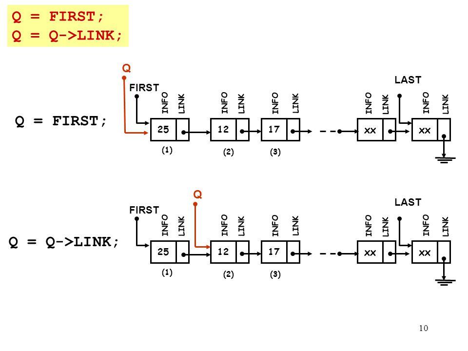 Q = FIRST; Q = Q->LINK; Q = FIRST; Q = Q->LINK; Q Q LAST FIRST