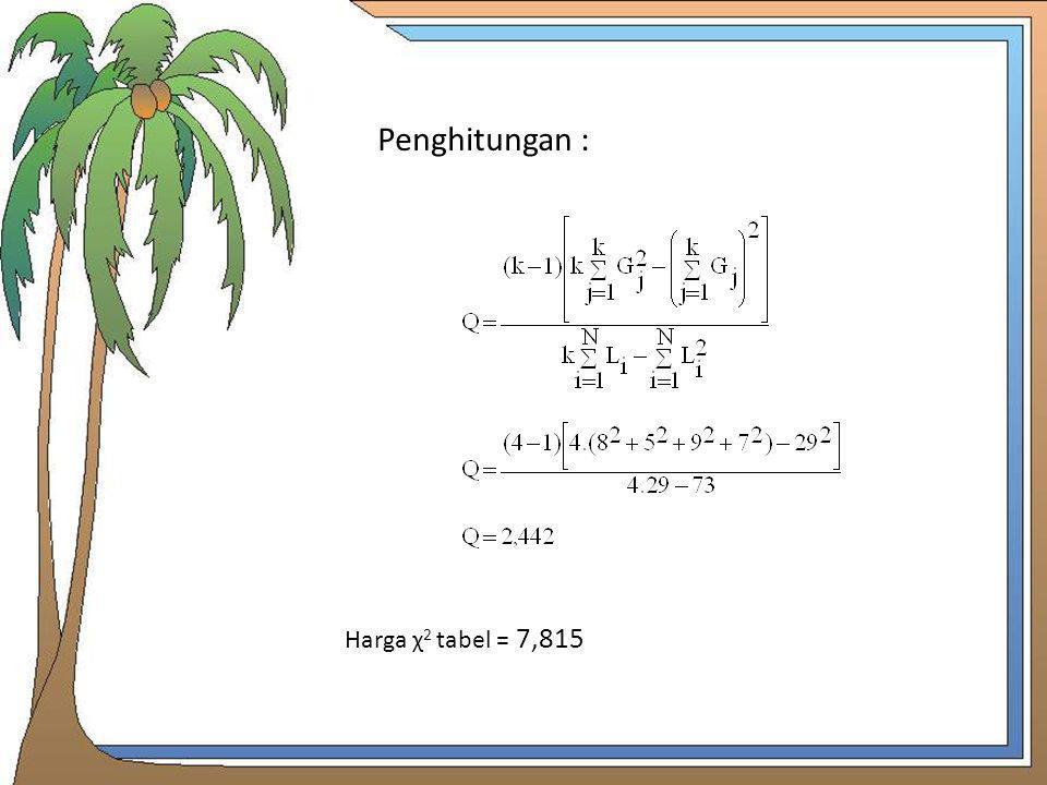 Penghitungan : Harga χ2 tabel = 7,815