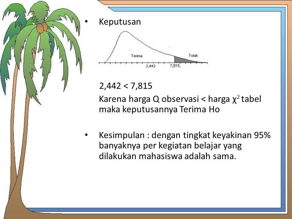 Keputusan 2,442 < 7,815. Karena harga Q observasi < harga χ2 tabel maka keputusannya Terima Ho.
