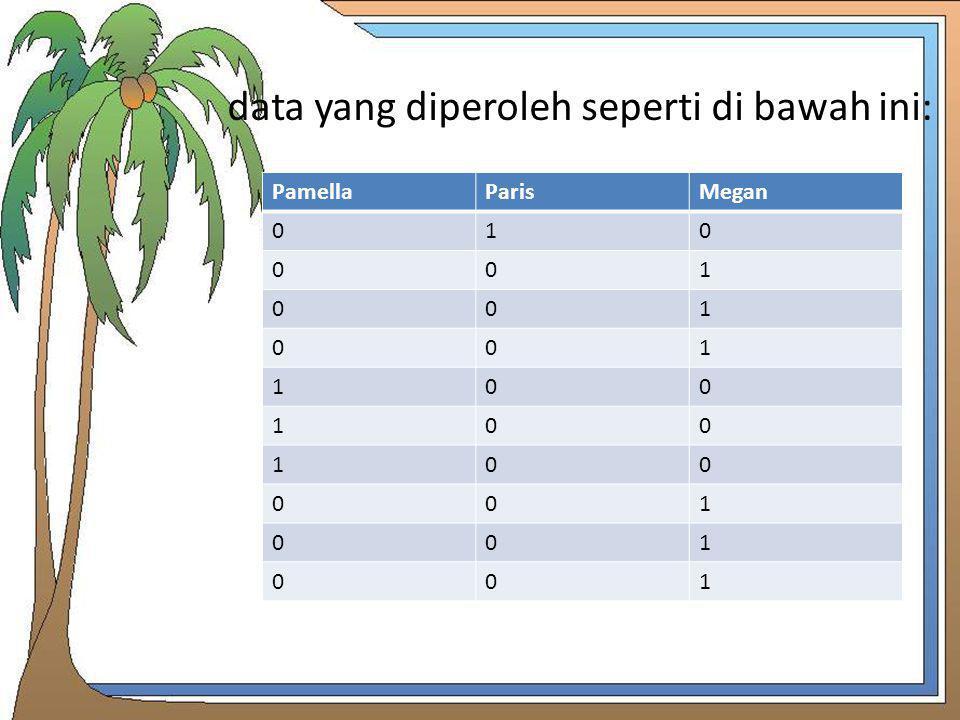 data yang diperoleh seperti di bawah ini: