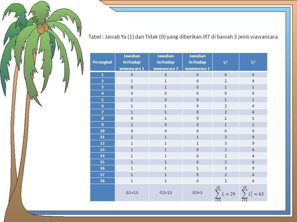 Tabel : Jawab Ya (1) dan Tidak (0) yang diberikan IRT di bawah 3 jenis wawancara