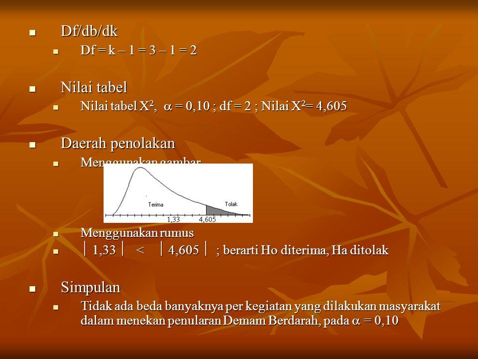 Df/db/dk Nilai tabel Daerah penolakan Simpulan Df = k – 1 = 3 – 1 = 2