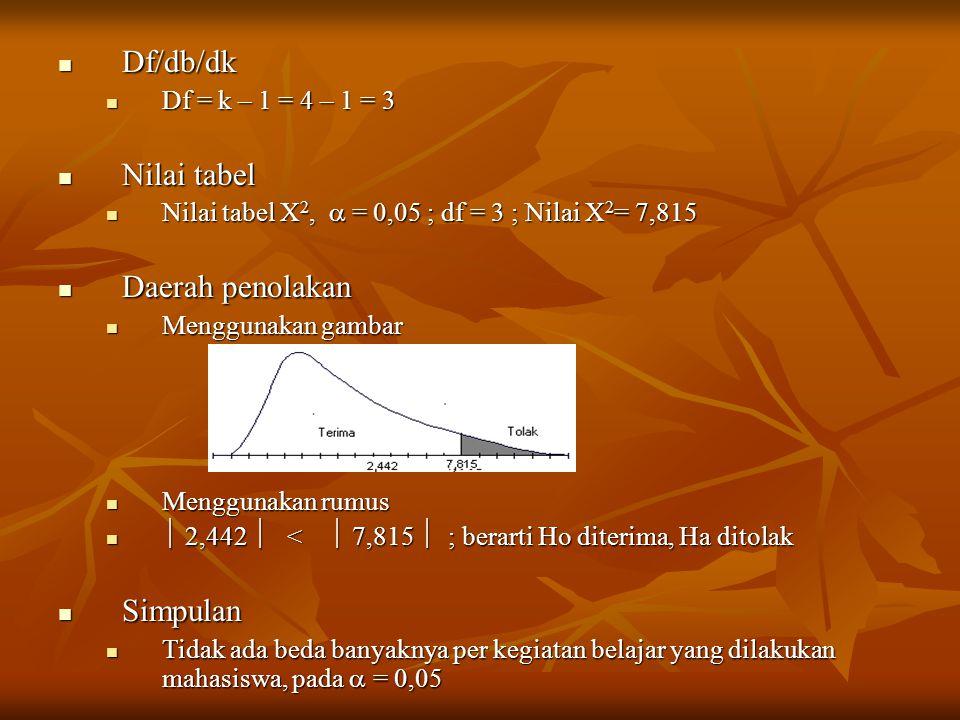 Df/db/dk Nilai tabel Daerah penolakan Simpulan Df = k – 1 = 4 – 1 = 3