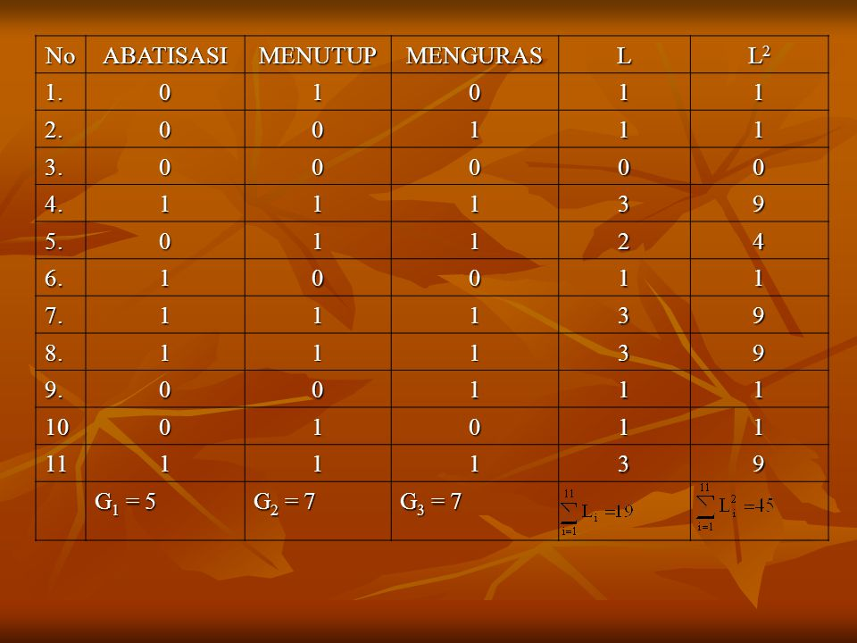 No ABATISASI MENUTUP MENGURAS L L2 1. 1 2. 3. 4. 3 9 5. 2 4 6. 7. 8. 9. 10 11 G1 = 5 G2 = 7 G3 = 7