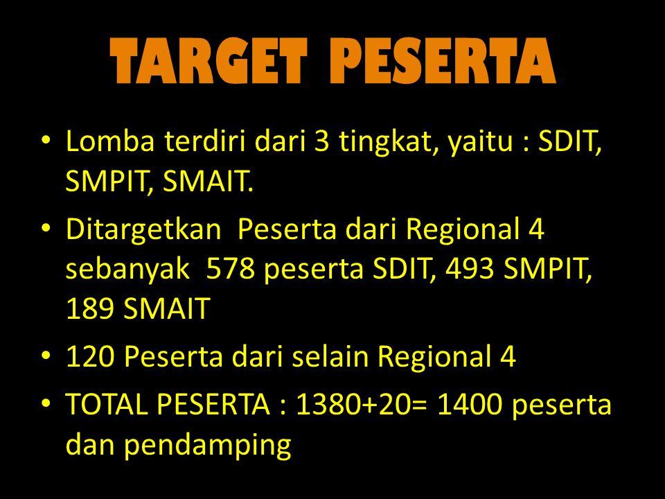 TARGET PESERTA Lomba terdiri dari 3 tingkat, yaitu : SDIT, SMPIT, SMAIT.