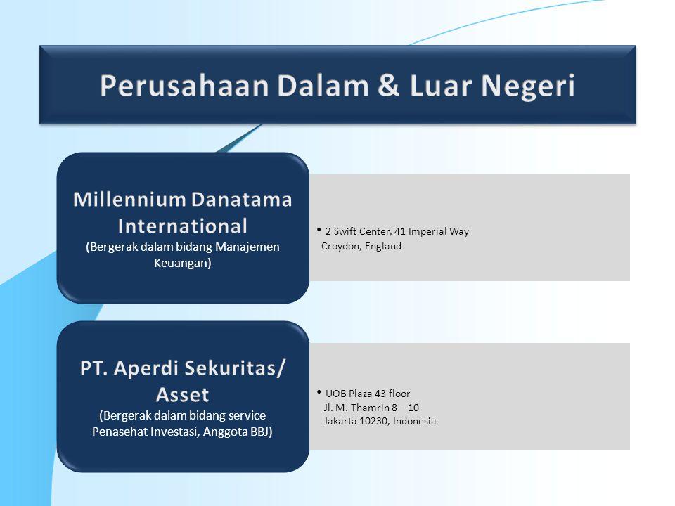 Perusahaan Dalam & Luar Negeri PT. Aperdi Sekuritas/ Asset