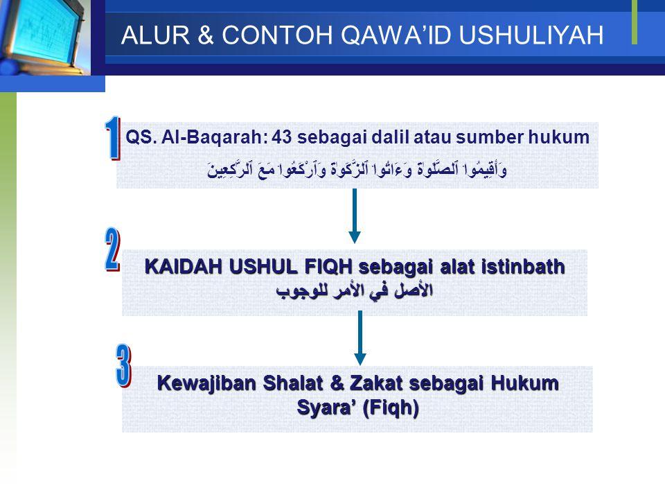 ALUR & CONTOH QAWA'ID USHULIYAH