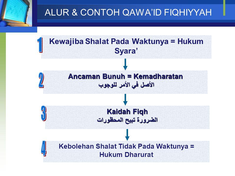 ALUR & CONTOH QAWA'ID FIQHIYYAH